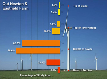 Multiple points on a wind turbine